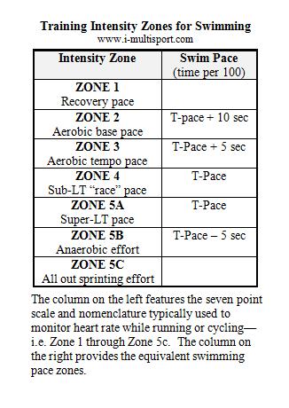Swim Pace Zones