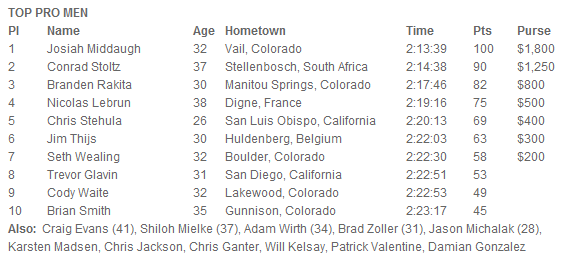 XTERRA West Pro Men Results